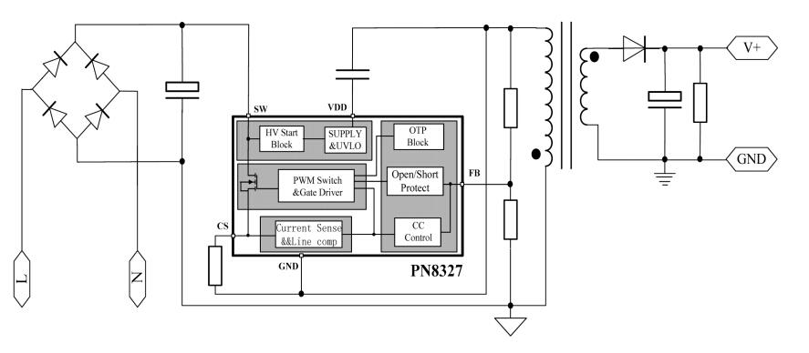 型号:芯朋微PN8327 一、产品应用  二、概述 PN8327包括高精度的恒流原边控制器及功率MOSFET,专用于高可靠、隔离双绕组、极精简外围元器件的中小功率LED照明,该芯片工作在原边调整模式,可省略光耦、TL431,采用了快速DMOS自供电的专利技术可节省变压器辅助绕组和高压启动电阻。该芯片提供了极为全面的自恢复保护功能,包含逐周期过流保护、开环保护、过温保护、Rcs开/短路保护和LED开/短路保护等,内置高压启动电路和极低的芯片功耗有助于获取较高的工作效率。在恒流模式下,电流和输出功率可通过CS