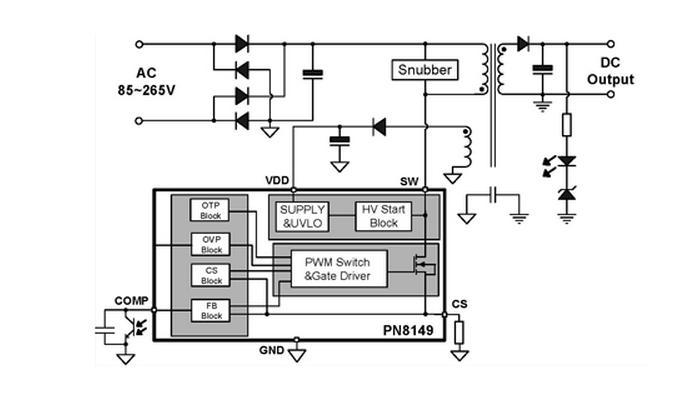 PN8147/9内部集成了脉宽调制控制器和功率MOSFET,专用于高性能、外围元器件精简的交直流转换开关电源。该芯片提供了极为全面和性能优异的智能化保护功能,包括周期式过流保护(外部可调)、过载保护、过压保护、CS短路保护、软启动功能。通过Hi-mode、Eco-mode、Burst-mode的三种脉冲功率模式混合技术和特殊器件低功耗结构技术实现了超低的待机功耗,全电压范围下的最佳效率。良好的 EMI表现由频率调制技术和SoftDriver技术充分保证。该芯片还内置智能高压启动模块。PN8147/9为需要