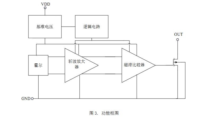 低灵敏度单极性开关霍尔-sdc1177   ◆ 内置电源反接饱和电路